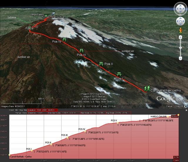 26+ Jalur Pendakian Gunung Lawu Via Cetho Images