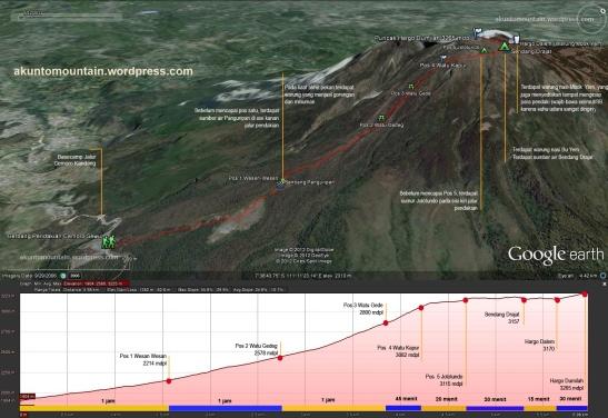 jalur pendakian lawu via cemoro sewu (klik untuk memperbesar)